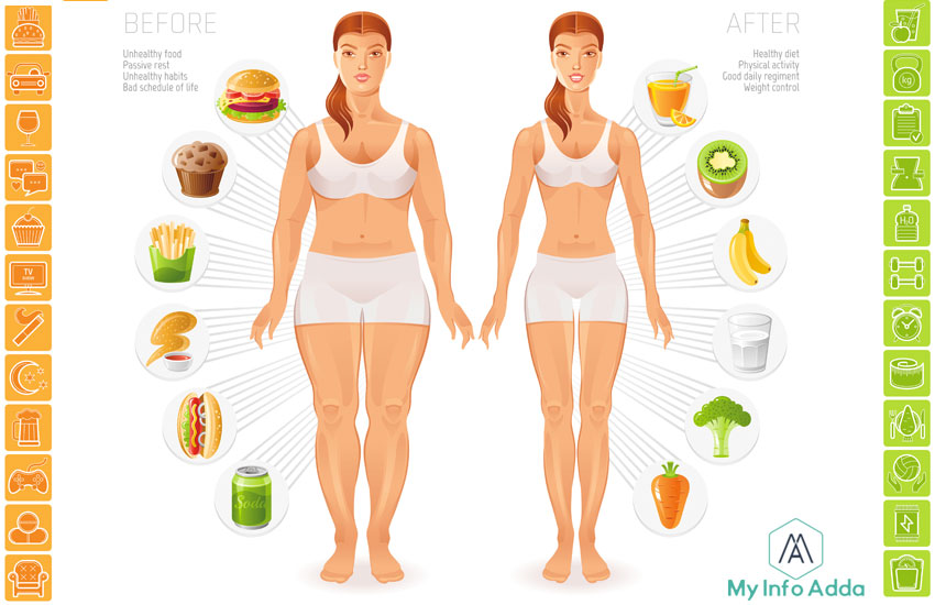 How-To-Loss-Weight-Faster-&-Diet-Tips-my-ifno-adda